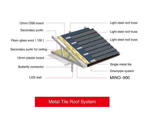 The Technology Of Lintel Steel Framing System Lintel